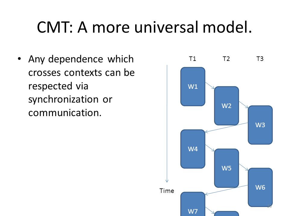 CMT: A more universal model. Any dependence which crosses contexts can be respected via synchronization or communication. W1 Time T1T2T3 W2 W3 W4 W5 W