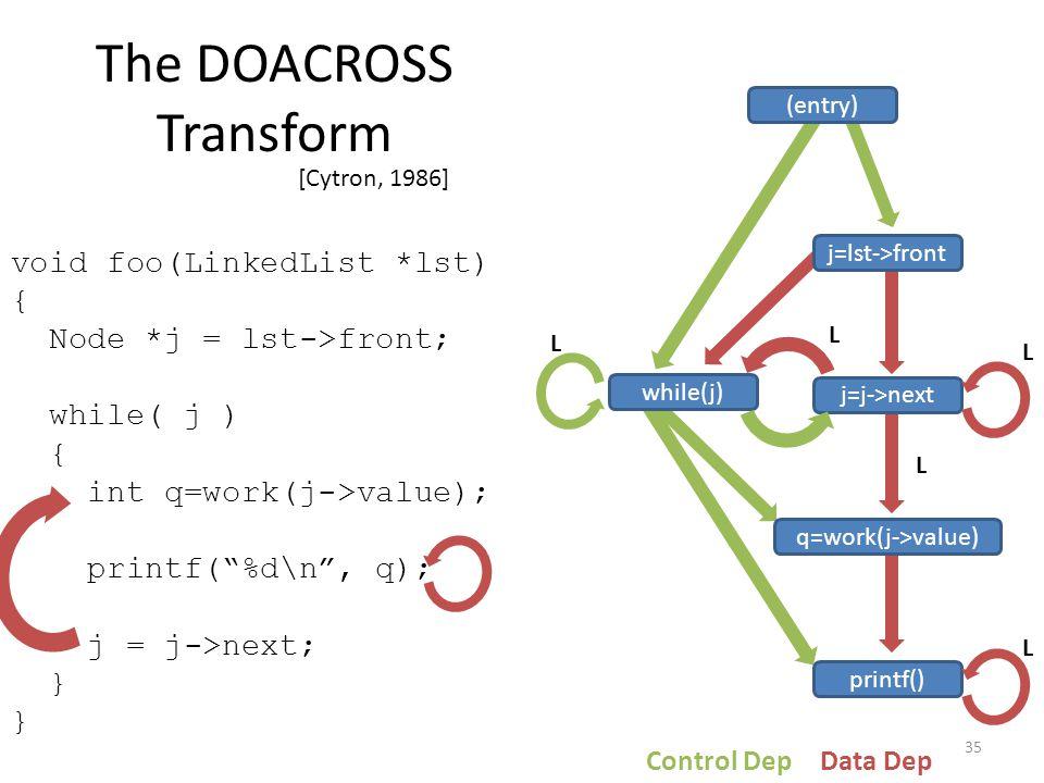 "The DOACROSS Transform [Cytron, 1986] 35 void foo(LinkedList *lst) { Node *j = lst->front; while( j ) { int q=work(j->value); printf(""%d\n"", q); j = j"