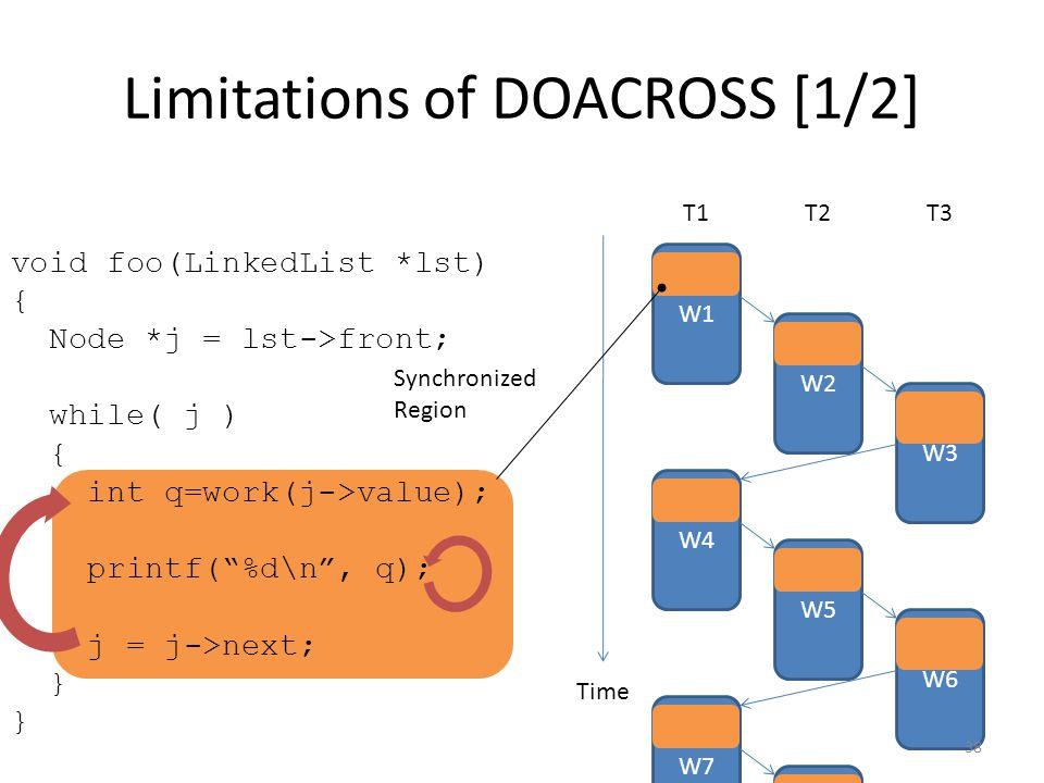 void foo(LinkedList *lst) { Node *j = lst->front; while( j ) { int q=work(j->value); printf( %d\n , q); j = j->next; } Limitations of DOACROSS [1/2] W1 Time T1T2T3 W2 W3 W4 W5 W6 W7 W2 Synchronized Region 38