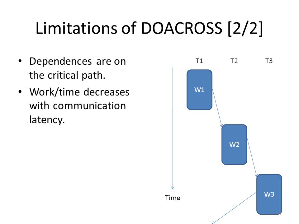 Limitations of DOACROSS [2/2] Dependences are on the critical path.
