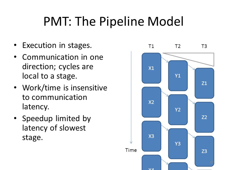 PMT: The Pipeline Model Execution in stages.