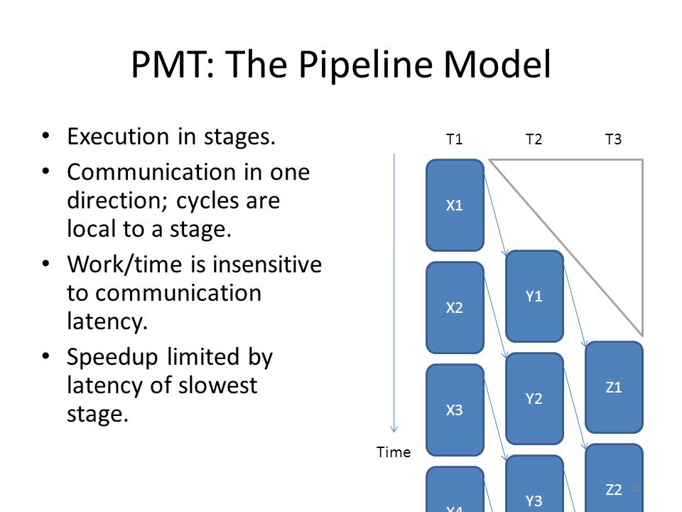 PMT: The Pipeline Model Execution in stages. Communication in one direction; cycles are local to a stage. Work/time is insensitive to communication la