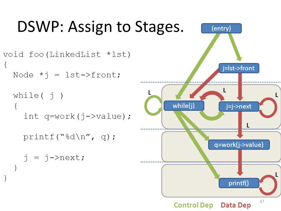 j=j->next while(j) q=work(j->value) printf() j=lst->front (entry) Control DepData Dep DSWP: Assign to Stages. void foo(LinkedList *lst) { Node *j = ls