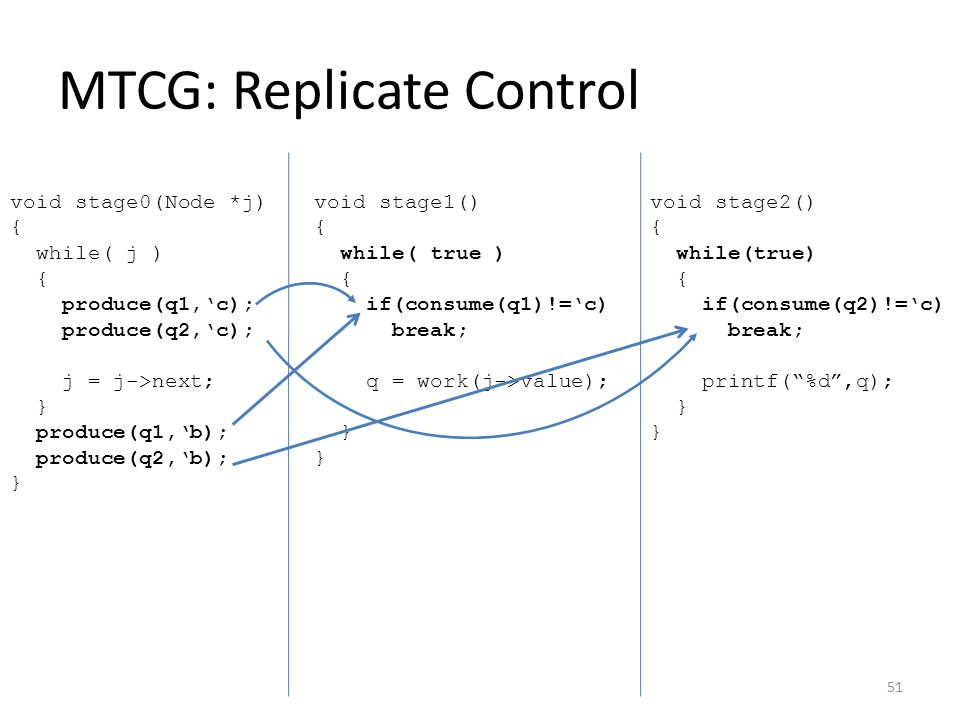 MTCG: Replicate Control void stage0(Node *j) { while( j ) { produce(q1,'c); produce(q2,'c); j = j->next; } produce(q1,'b); produce(q2,'b); } void stage1() { while( true ) { if(consume(q1)!='c) break; q = work(j->value); } } void stage2() { while(true) { if(consume(q2)!='c) break; printf( %d ,q); } } 51