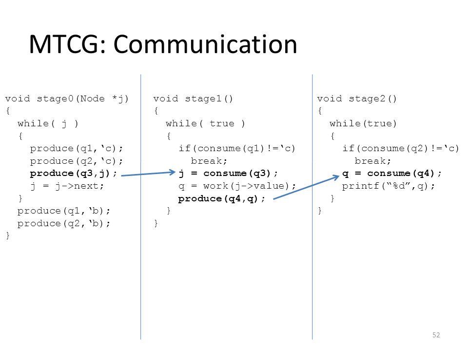 MTCG: Communication void stage0(Node *j) { while( j ) { produce(q1,'c); produce(q2,'c); produce(q3,j); j = j->next; } produce(q1,'b); produce(q2,'b); } void stage1() { while( true ) { if(consume(q1)!='c) break; j = consume(q3); q = work(j->value); produce(q4,q); } } void stage2() { while(true) { if(consume(q2)!='c) break; q = consume(q4); printf( %d ,q); } } 52