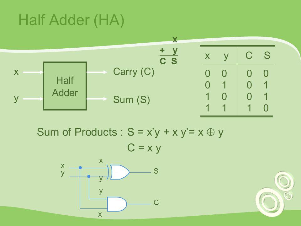 Half Adder (HA) Half Adder x y Carry (C) Sum (S) x y C S 0 0 0 1 1 0 0 1 1 1 1 0 Sum of Products :S = x'y + x y'= x  y C = x y x y S y x x y C x + y