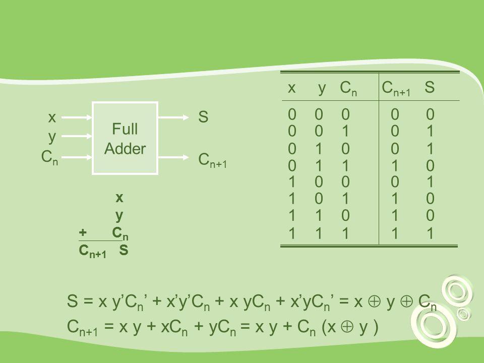 Full Adder S C n+1 x CnCn y x y C n C n+1 S 0 0 0 0 0 0 0 1 0 1 0 1 0 0 1 0 1 1 1 0 1 0 0 0 1 1 0 1 1 0 1 1 0 1 0 1 1 1 1 1 S = x y'C n ' + x'y'C n + x yC n + x'yC n ' = x  y  C n C n+1 = x y + xC n + yC n = x y + C n (x  y ) x y + C n C n+1 S