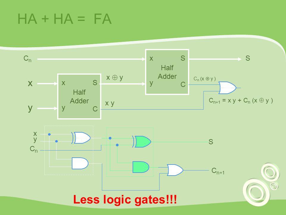 HA + HA = FA Half Adder x y CnCn x y S C Half Adder Sx y S C x y S CnCn C n+1 Less logic gates!!! x  y x y C n (x  y ) C n+1 = x y + C n (x  y )