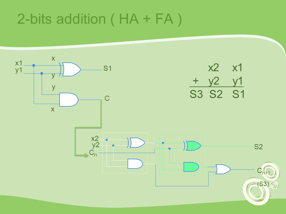 2-bits addition ( HA + FA ) x2 y2 S2 CnCn C n+1 (S3) x y S1 y x x1 y1 C x2 x1 + y2 y1 S3 S2 S1