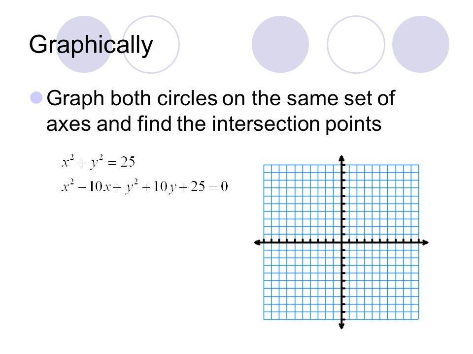 Graphically Graph both circles on the same set of axes and find the intersection points
