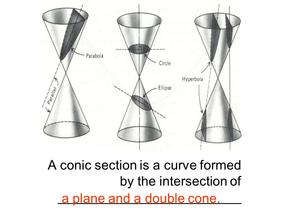 A conic section is a curve formed by the intersection of _________________________ a plane and a double cone.