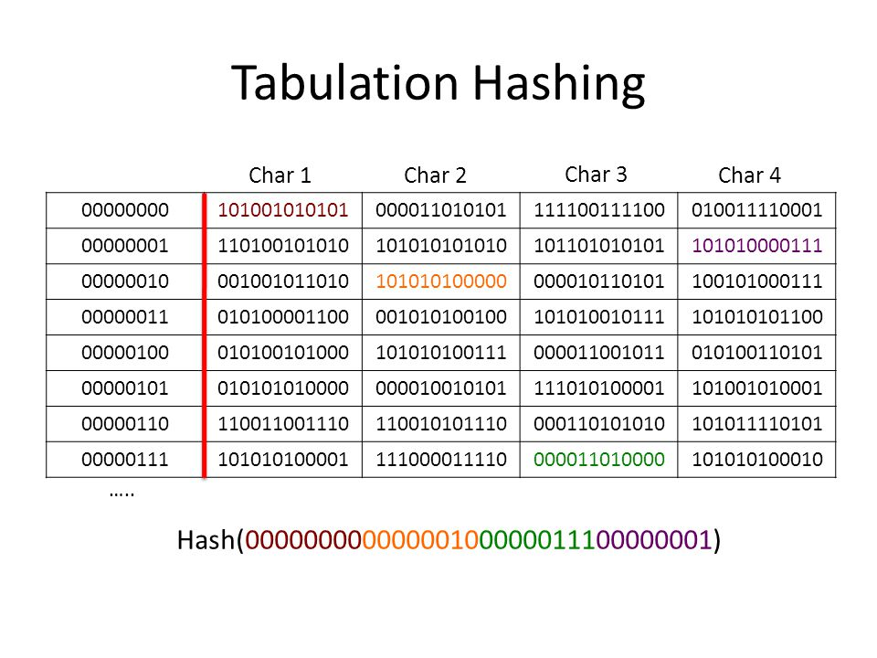 Tabulation Hashing 00000000101001010101000011010101111100111100010011110001 00000001110100101010101010101010101101010101101010000111 00000010001001011