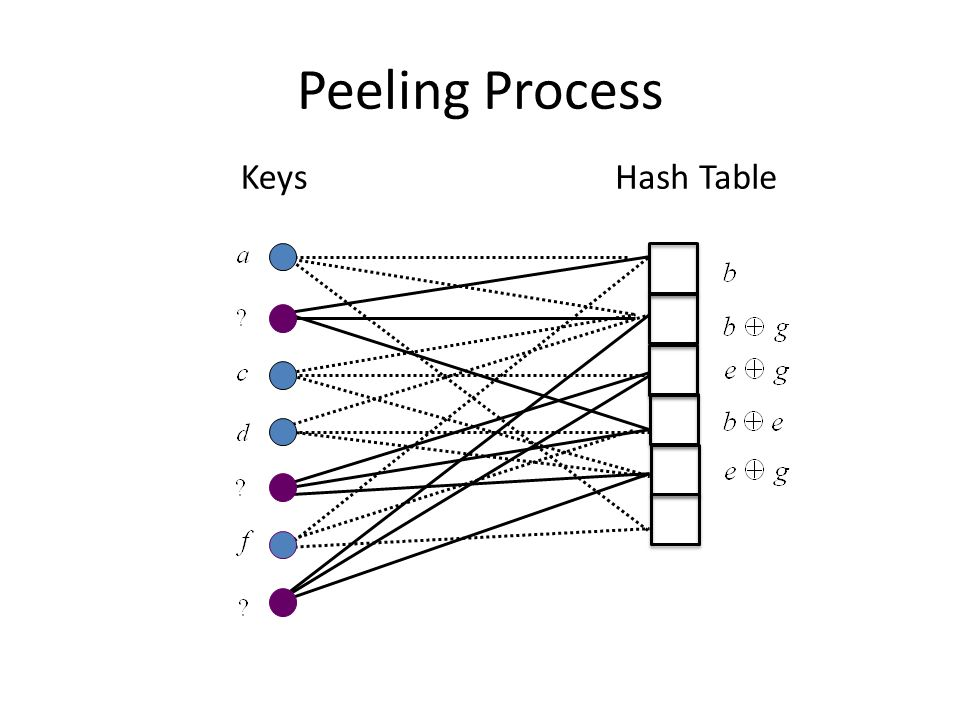Peeling Process KeysHash Table