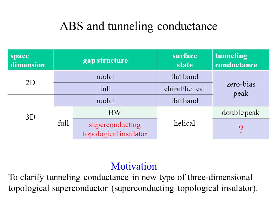ABS and tunneling conductance space dimension gap structure surface state tunneling conductance 2D nodalflat band zero-bias peak full chiral/helical 3D nodalflat band full BW helical double peak superconducting topological insulator .