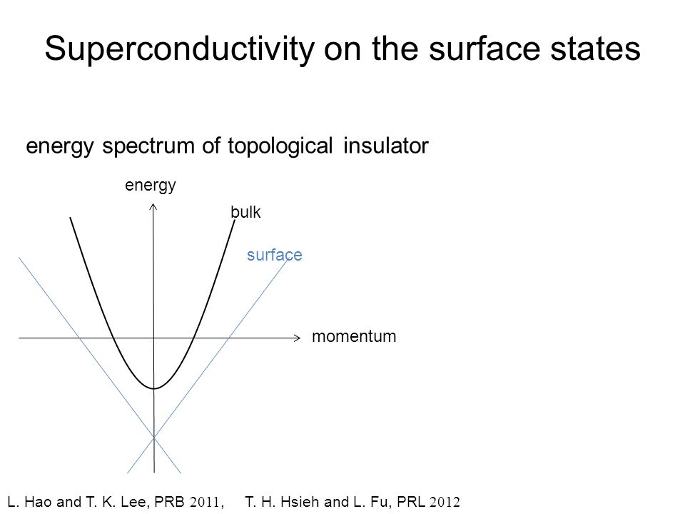 Superconductivity on the surface states energy spectrum of topological insulator L.