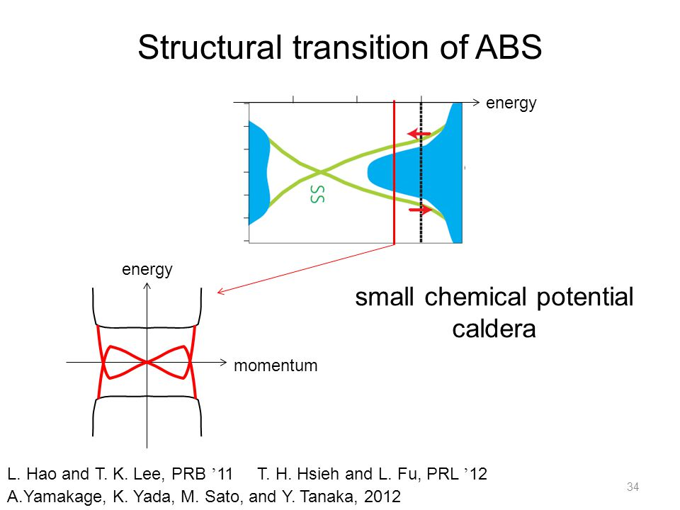 Structural transition of ABS 34 A.Yamakage, K. Yada, M.