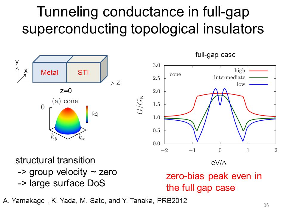Tunneling conductance in full-gap superconducting topological insulators 36 structural transition -> group velocity ~ zero -> large surface DoS full-gap case eV/  Metal z x y z0z0 STI zero-bias peak even in the full gap case A.