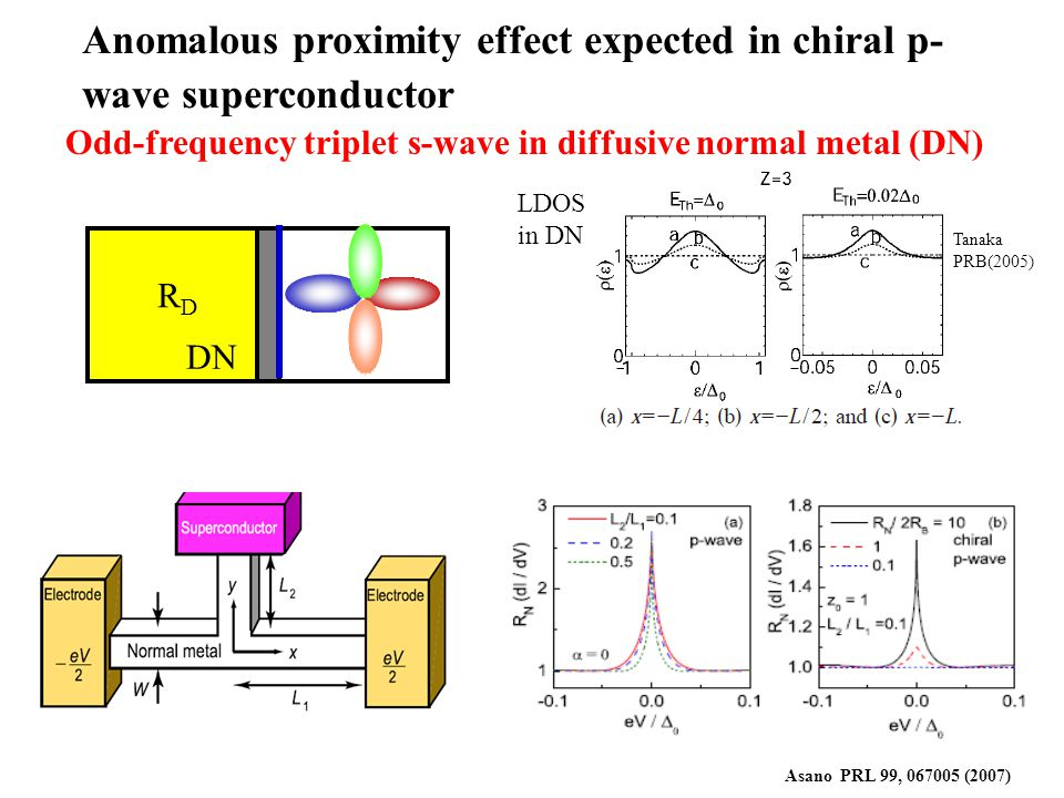 Anomalous proximity effect expected in chiral p- wave superconductor Asano PRL 99, 067005 (2007) DN RDRD Odd-frequency triplet s-wave in diffusive normal metal (DN) LDOS in DN Tanaka PRB(2005)