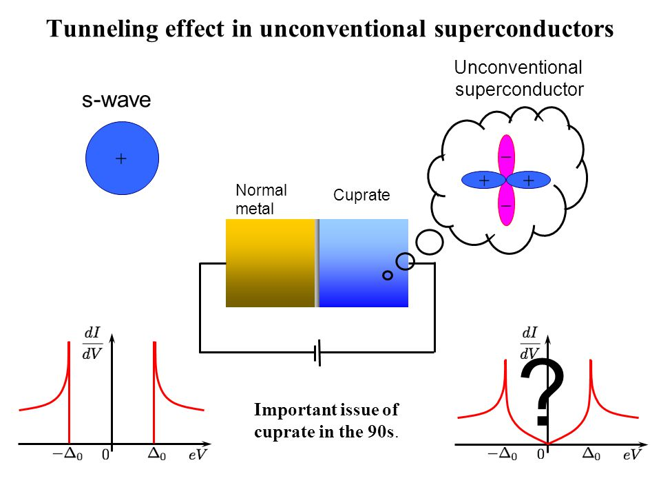 Hamiltonian of a superconducting topological insulator 26 Hamiltonian of a superconducting topological insulator : orbital (spin) : spin full gappoint nodes L.