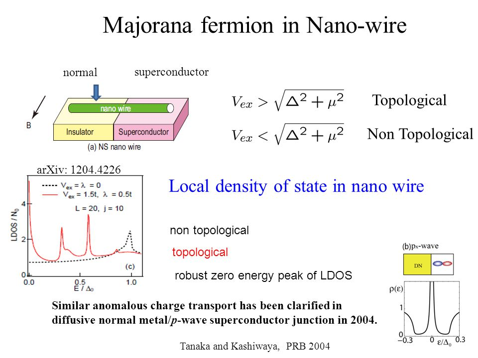 Majorana fermion in Nano-wire Topological Non Topological non topological topological normal superconductor Local density of state in nano wire Similar anomalous charge transport has been clarified in diffusive normal metal/p-wave superconductor junction in 2004.