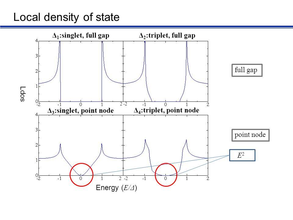Local density of state full gap point node E2E2 Δ 1 :singlet, full gap Δ 2 :triplet, full gap Δ 3 :singlet, point node Δ 4 :triplet, point node Ldos E