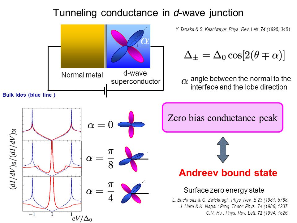 Feature of the Andreev bound states d xy -wave Chiral p-wave NCS (Helical) Hu(94) Tanaka Kashiwaya (95) Tanaka Kashiwaya (97) Sigrist Honerkamp (98) Non-centrosymmetric superconductor (NCS) Iniotakis (07) Eschrig(08) Tanaka (09) Helical Chiral Flat -wave p+s -wave