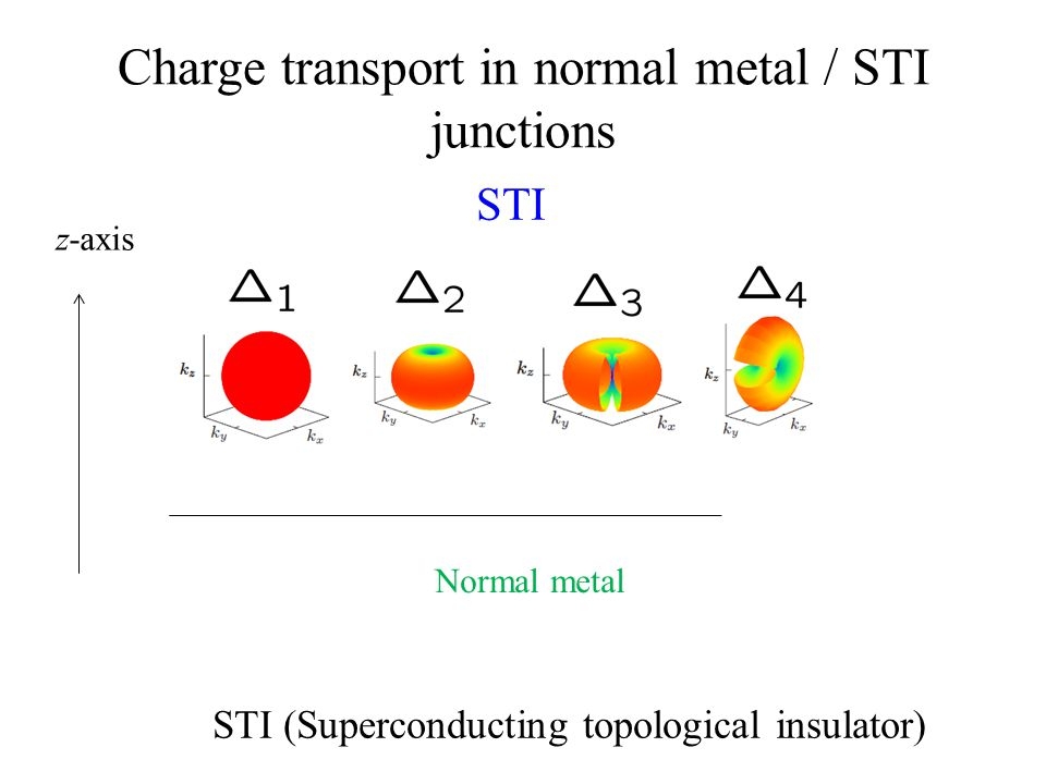 Charge transport in normal metal / STI junctions STI (Superconducting topological insulator) Normal metal z-axis STI