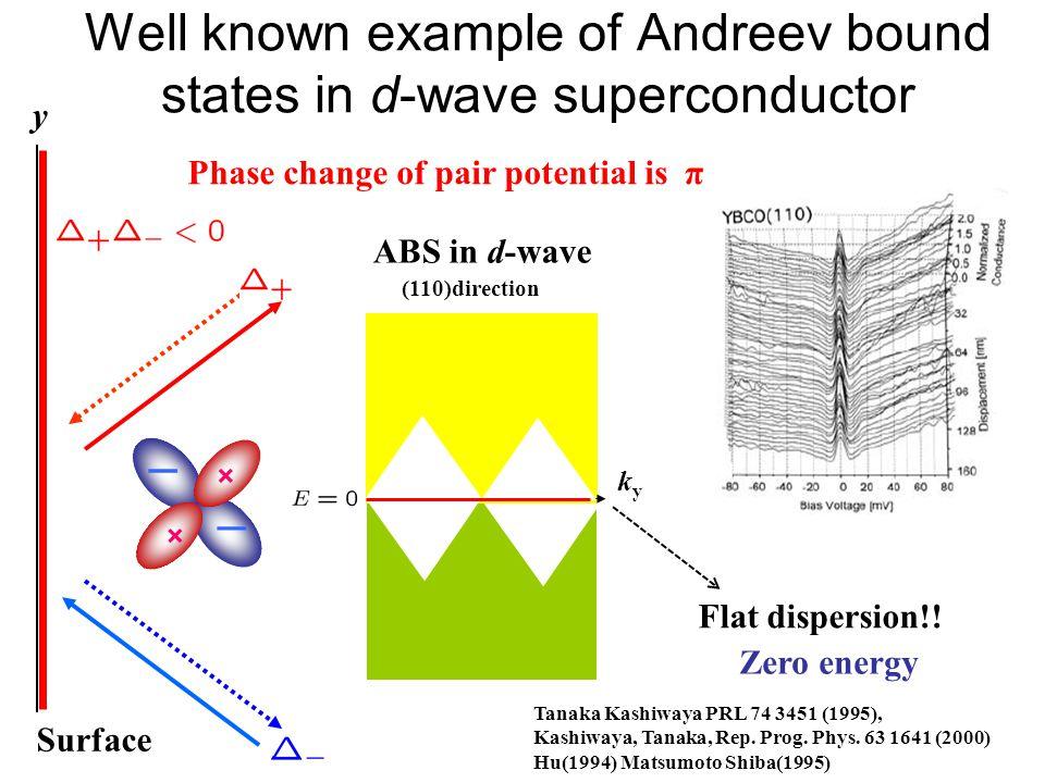 Surface Phase change of pair potential is π Tanaka Kashiwaya PRL 74 3451 (1995), Kashiwaya, Tanaka, Rep. Prog. Phys. 63 1641 (2000) Hu(1994) Matsumoto