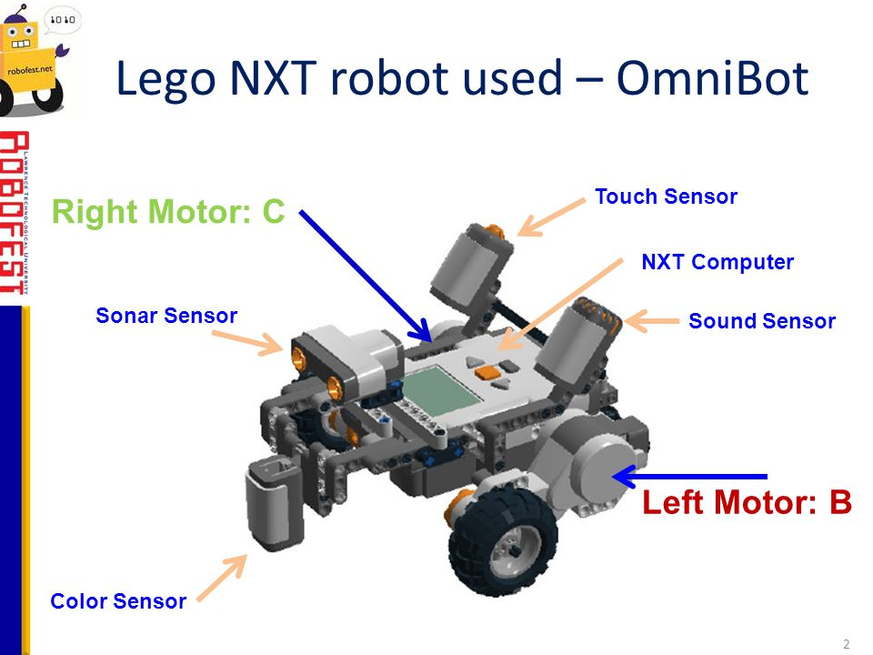 Lego NXT robot used – OmniBot Color Sensor NXT Computer Left Motor: B Right Motor: C 2 Touch Sensor Sonar Sensor Sound Sensor