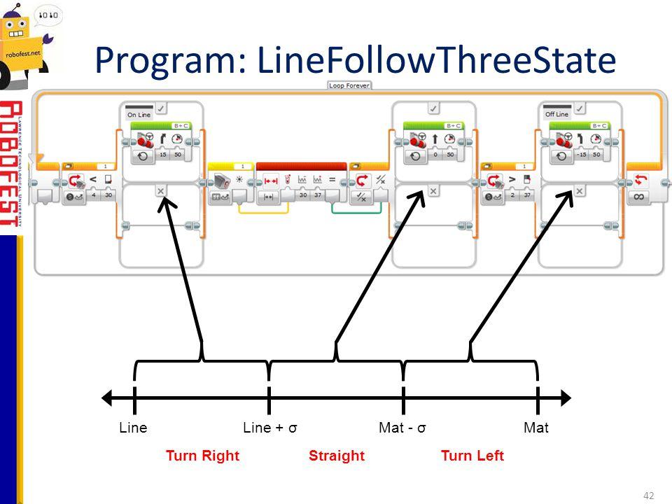 Program: LineFollowThreeState 42 LineMatLine + σMat - σ Turn RightStraightTurn Left