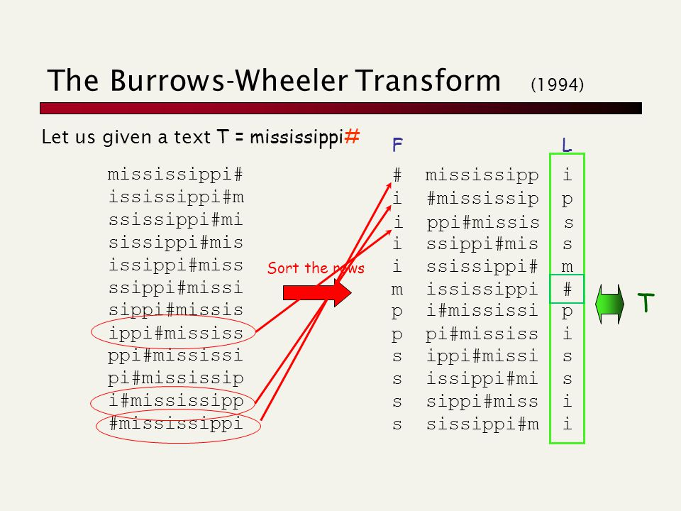 p i#mississi p p pi#mississ i s ippi#missi s s issippi#mi s s sippi#miss i s sissippi#m i i ssippi#mis s m ississippi # i ssissippi# m The Burrows-Wheeler Transform (1994) Let us given a text T = mississippi# mississippi# ississippi#m ssissippi#mi sissippi#mis sippi#missis ippi#mississ ppi#mississi pi#mississip i#mississipp #mississippi ssippi#missi issippi#miss Sort the rows # mississipp i i #mississip p i ppi#missis s FL T