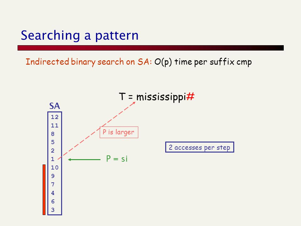 Searching a pattern Indirected binary search on SA: O(p) time per suffix cmp T = mississippi# SA 12 11 8 5 2 1 10 9 7 4 6 3 P = si P is larger 2 accesses per step