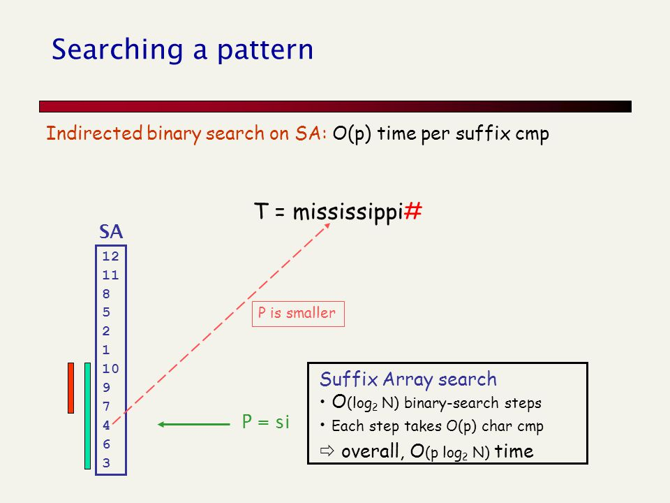 Searching a pattern Indirected binary search on SA: O(p) time per suffix cmp T = mississippi# SA 12 11 8 5 2 1 10 9 7 4 6 3 P = si P is smaller Suffix Array search O (log 2 N) binary-search steps Each step takes O(p) char cmp  overall, O (p log 2 N) time