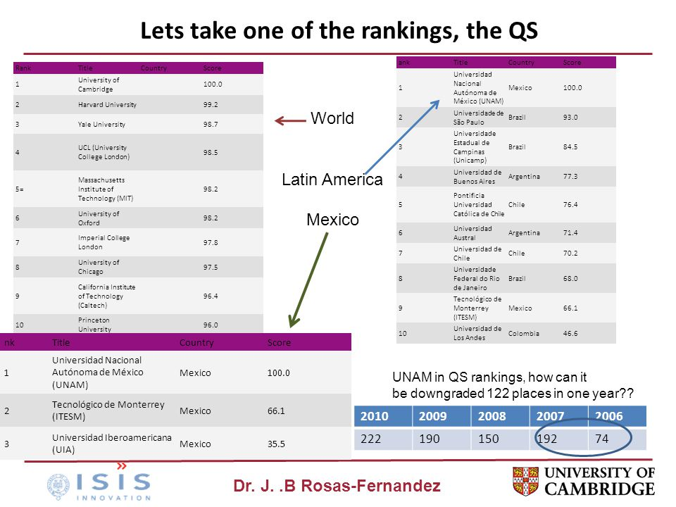 Dr. J..B Rosas-Fernandez Lets take one of the rankings, the QS RankTitleCountryScore 1 University of Cambridge 100.0 2Harvard University99.2 3Yale Uni