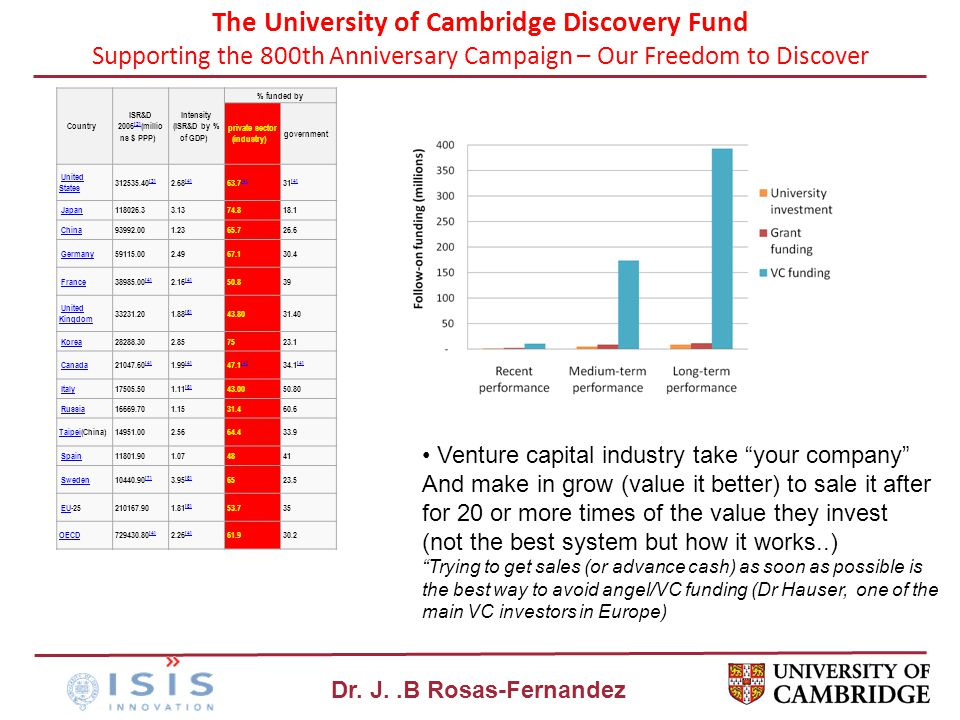 Dr. J..B Rosas-Fernandez The University of Cambridge Discovery Fund Supporting the 800th Anniversary Campaign – Our Freedom to Discover Country ISR&D