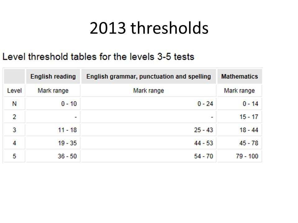 2013 thresholds