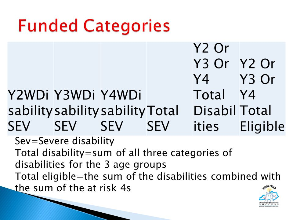 Y2WDi sability SEV Y3WDi sability SEV Y4WDi sability SEV Total SEV Y2 Or Y3 Or Y4 Total Disabil ities Y2 Or Y3 Or Y4 Total Eligible Sev=Severe disability Total disability=sum of all three categories of disabilities for the 3 age groups Total eligible=the sum of the disabilities combined with the sum of the at risk 4s