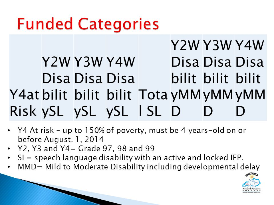 Y4at Risk Y2W Disa bilit ySL Y3W Disa bilit ySL Y4W Disa bilit ySL Tota l SL Y2W Disa bilit yMM D Y3W Disa bilit yMM D Y4W Disa bilit yMM D Y4 At risk – up to 150% of poverty, must be 4 years-old on or before August.