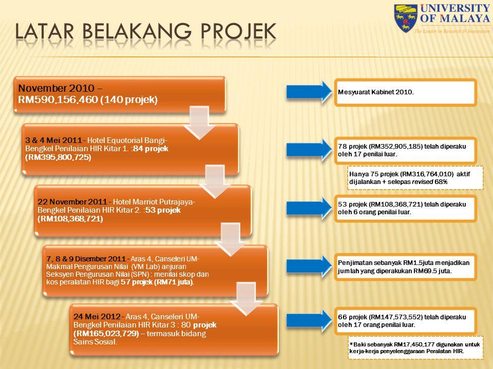 10 November 2010 – RM590,156,460 (140 projek) 3 & 4 Mei 2011 - Hotel Equotorial Bangi- Bengkel Penilaian HIR Kitar 1.