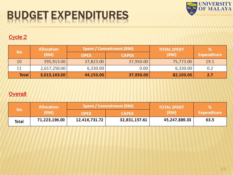 100 Cycle 2 No Allocation (RM) Spent / Commitment (RM) TOTAL SPENT (RM) % Expenditure OPEXCAPEX 10395,913.0037,823.0037,950.0075,773.0019.1 112,617,25
