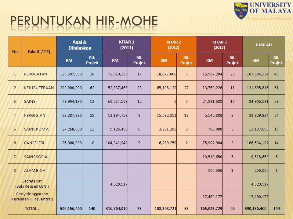11 NoFakulti / PTj Asal & Diluluskan KITAR 1 (2011) KITAR 2 (2012) KITAR 3 (2013) JUMLAH RM Bil.