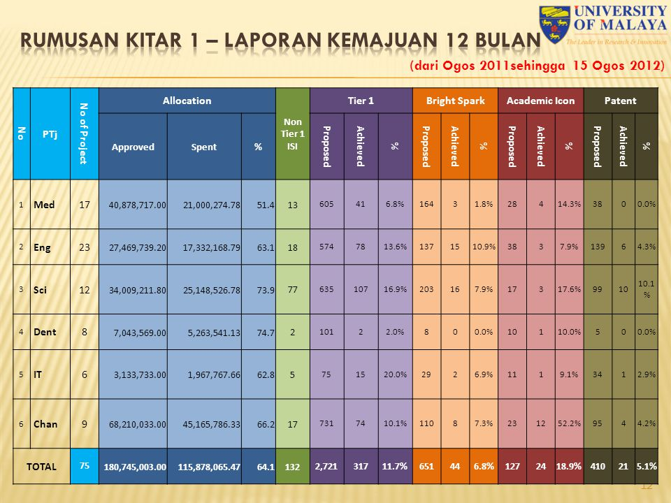 12 (dari Ogos 2011sehingga 15 Ogos 2012) No PTj No of Project Allocation Non Tier 1 ISI Tier 1Bright SparkAcademic IconPatent ApprovedSpent% Proposed
