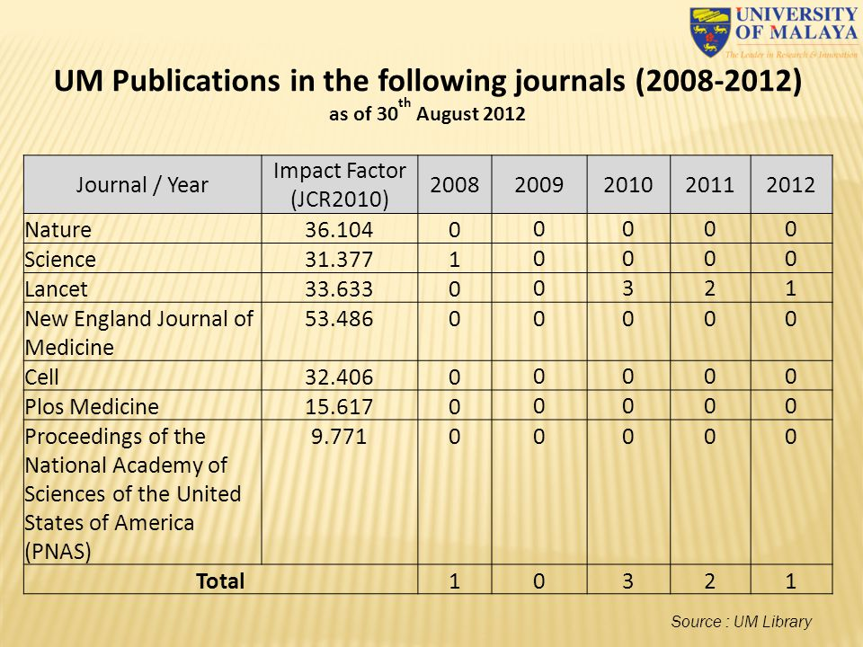 UM Publications in the following journals (2008-2012) as of 30 th August 2012 Journal / Year Impact Factor (JCR2010) 20082009201020112012 Nature36.104