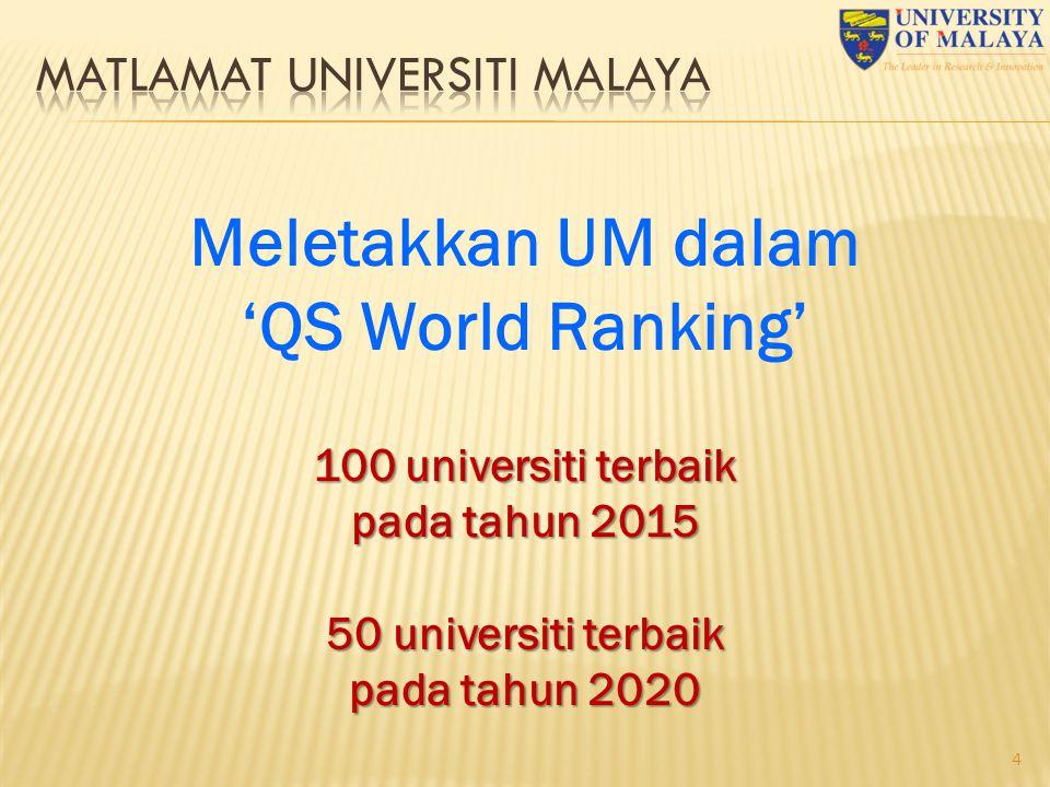 4 Meletakkan UM dalam 'QS World Ranking' 100 universiti terbaik pada tahun 2015 50 universiti terbaik pada tahun 2020
