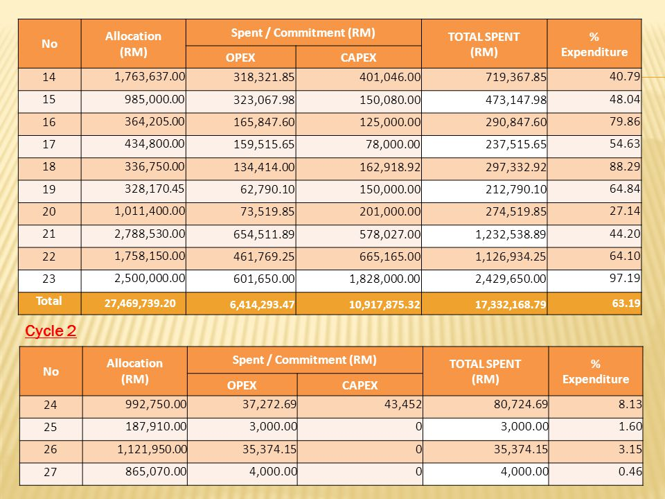 No Allocation (RM) Spent / Commitment (RM) TOTAL SPENT (RM) % Expenditure OPEXCAPEX 14 1,763,637.00 318,321.85 401,046.00 719,367.8540.79 15 985,000.0