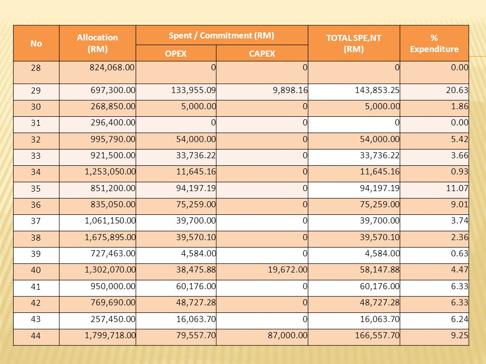 No Allocation (RM) Spent / Commitment (RM) TOTAL SPE,NT (RM) % Expenditure OPEXCAPEX 28 824,068.000000.00 29 697,300.00 133,955.099,898.16 143,853.2520.63 30 268,850.00 5,000.000 1.86 31 296,400.000000.00 32 995,790.00 54,000.000 5.42 33 921,500.00 33,736.220 3.66 34 1,253,050.00 11,645.160 0.93 35 851,200.00 94,197.190 11.07 36 835,050.00 75,259.000 9.01 37 1,061,150.00 39,700.000 3.74 38 1,675,895.00 39,570.100 2.36 39 727,463.00 4,584.000 0.63 40 1,302,070.00 38,475.8819,672.00 58,147.884.47 41 950,000.00 60,176.000 6.33 42 769,690.00 48,727.280 6.33 43 257,450.00 16,063.700 6.24 44 1,799,718.00 79,557.7087,000.00 166,557.709.25