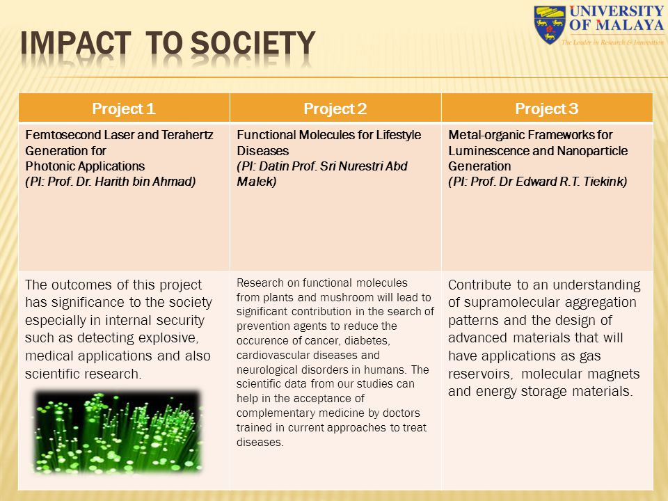 Project 1Project 2Project 3 Femtosecond Laser and Terahertz Generation for Photonic Applications (PI: Prof. Dr. Harith bin Ahmad) Functional Molecules