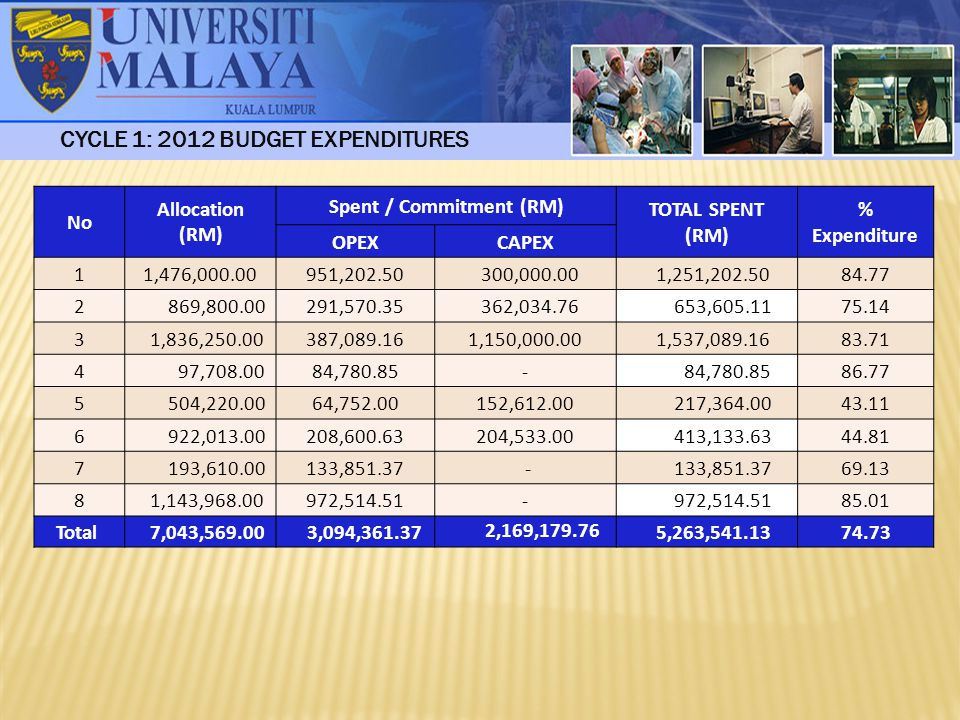 CYCLE 1: 2012 BUDGET EXPENDITURES No Allocation (RM) Spent / Commitment (RM) TOTAL SPENT (RM) % Expenditure OPEXCAPEX 1 1,476,000.00951,202.50 300,000