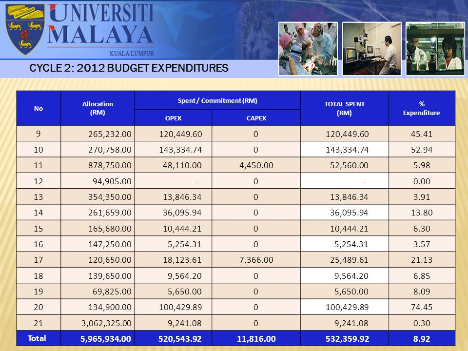 CYCLE 2: 2012 BUDGET EXPENDITURES No Allocation (RM) Spent / Commitment (RM) TOTAL SPENT (RM) % Expenditure OPEXCAPEX 9 265,232.00 120,449.600 45.41 1