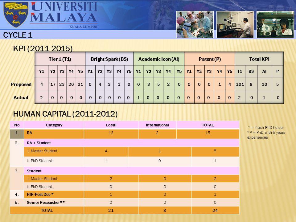 KPI (2011-2015) HUMAN CAPITAL (2011-2012) CYCLE 1 NoCategoryLocalInternationalTOTAL 1.RA13215 2.RA + Student i.